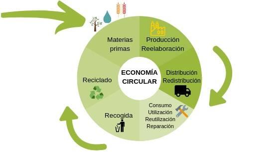 Artículo en Eco-Circular economía circular